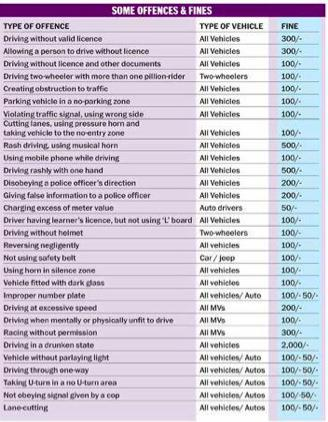 Rates of fines