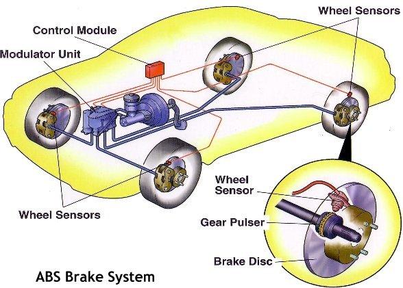 ABS Braking System