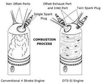DTS-i engine