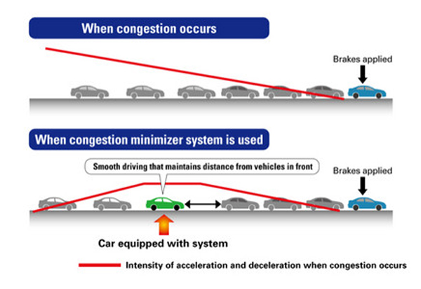 Congestion Detection Technology