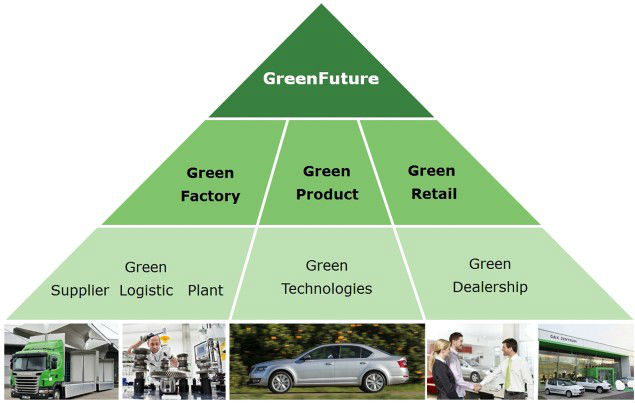 Skoda goes green with 'Green Future'
