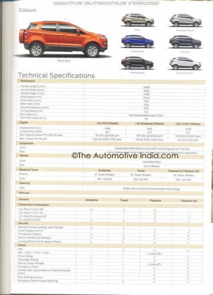 Ford EcoSport brochure leaked