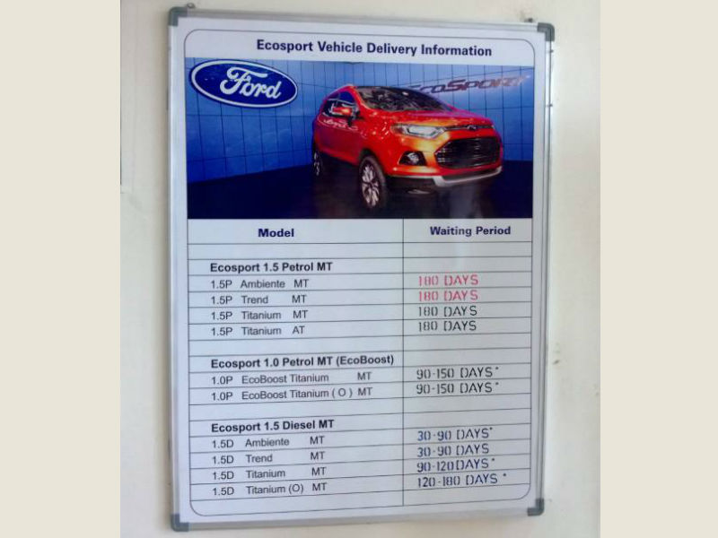 Ford EcoSport's Waiting Period Stretches to 180 Days