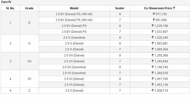 Toyota Innova facelift Euro IV price list