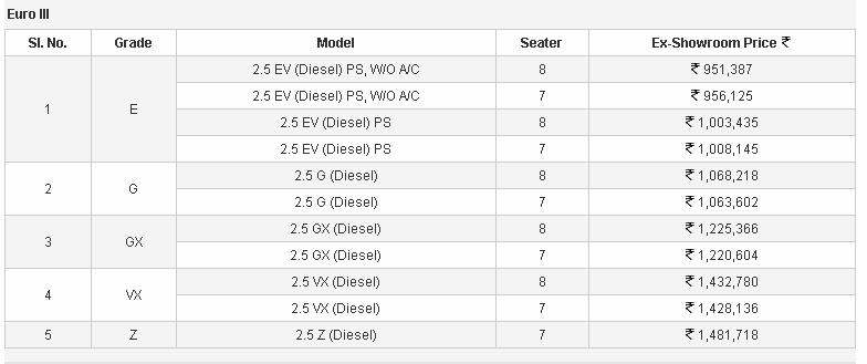Toyota Innova facelift Euro III price list