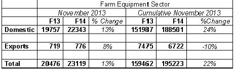 Farm Equipment Sector