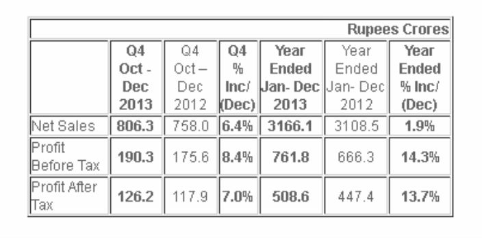 Castrol India fourth quarter