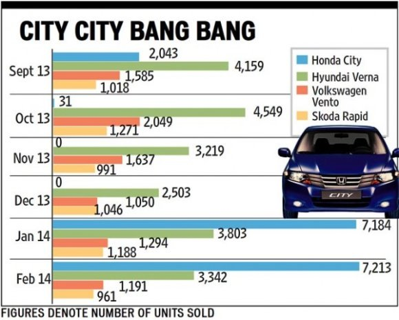 New Honda City Pips Hyundai Verna for the No.1 Position in its Segment
