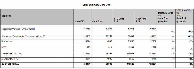 Mahindra Auto Sector Sells 38,471 Units During June 2014