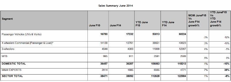 Mahindra Auto Sector Sells 38,471 Units During June 2014