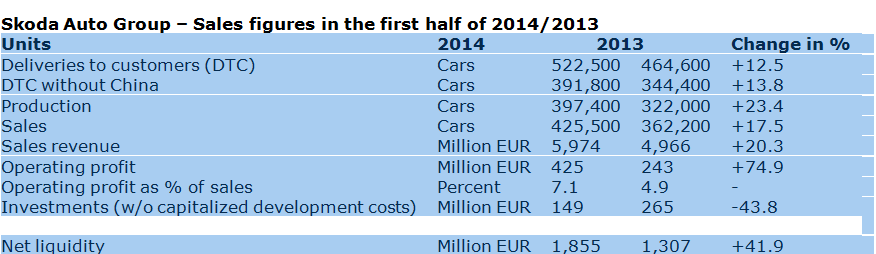 Skoda Auto Group – Sales figures in the first half of 2014/2013