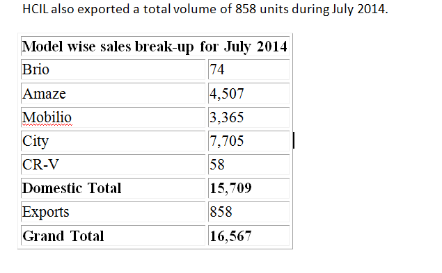 HCIL also exported a total volume of 858 units during July 2014.