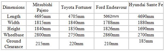 Mitsubishi Pajero Automatic vs Toyota Fortuner vs Ford Endeavour vs